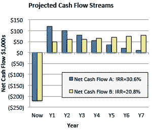 Two net cash flow streams compared