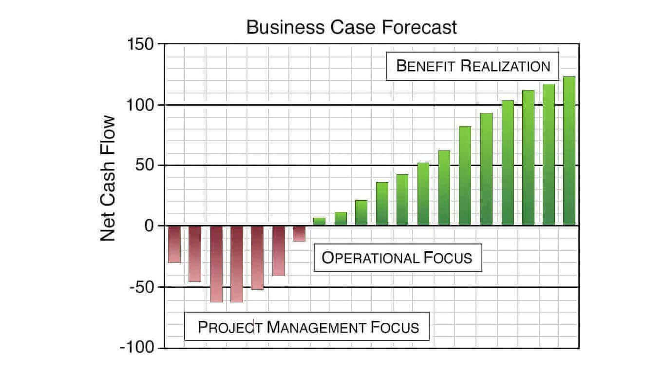 Business Case Results Deliver Proof, Build Confidence, Reduce Risk