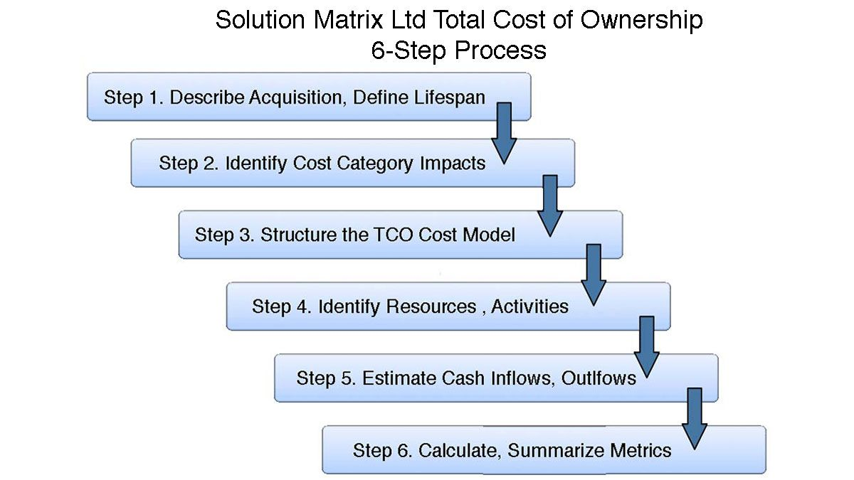 Uncover All Hidden Lifecycle Ownership Costs  Find TCO in 6