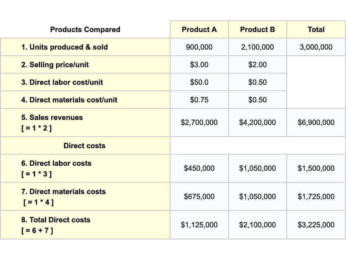 Activity Based Costing vs  Traditional Steps, Results Compared