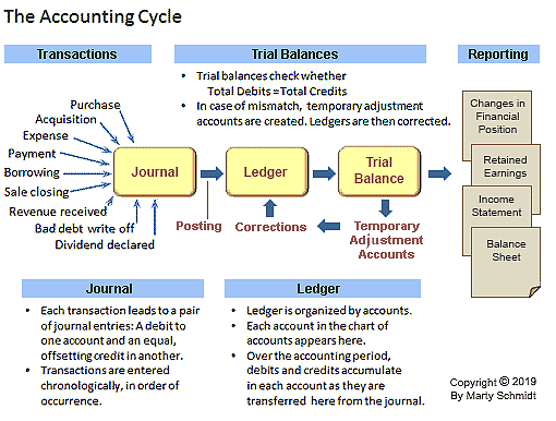 completing accounting cycle in 5 steps  reporting and auditing