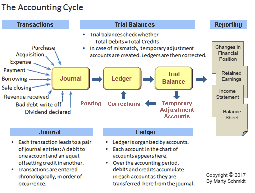 Accounting Cycle, Steyp By Step  Business Ledger Example