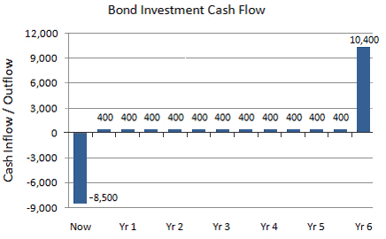 Bond cash flow with interest payments