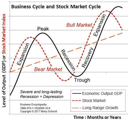 Business Cycle Phases: Defining Recession, Depression, Expansion