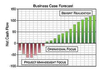Business Case Delivers Cash Flow Forecasts and business case proof.