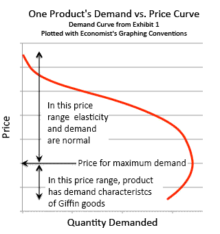 Pricing Vs Demand Pricing Model Pricing Strategies In Marketing