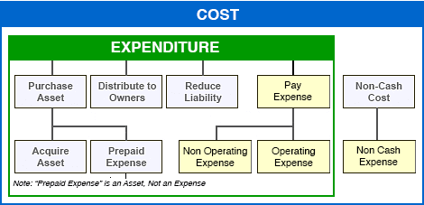Expense items appear in major sections of Income statement.