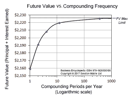 Long term growth different compounding periods.