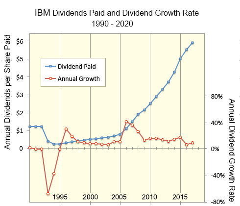 Growth and dividend growth rates for IBM