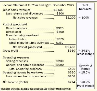 direct indirect labor overhead costing in budgeting and reporting