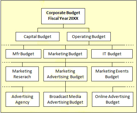 Operating expense budgets are hierarchial