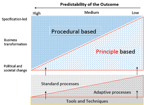 Efficiently built cases require less labor