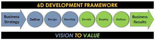 Business Case 6D Framework: Define Design Develop Decide Deploy Deliver