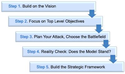 5 Must-Follow Steps to Prepare Business Strategy for an Execution
