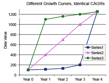Graph of three data series with different growth profiles