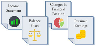 Four financial statements with input data for activity efficiency metrics.