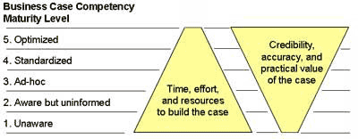 Maturity Levels for business case competency