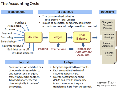 the accounting cycle The accounting cycle is the process of accepting, recording, sorting, and crediting payments made and received within a business during a particular accounting period companies generally balance their books each quarter and then again at year-end, though others may prefer to settle the books every.