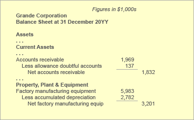 Contra accounts on the balance sheet