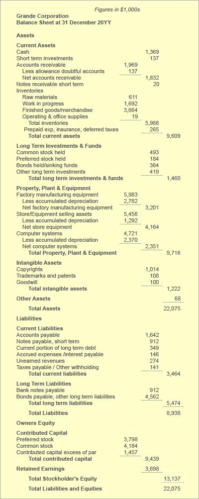 Accounts payable on the Balance sheet