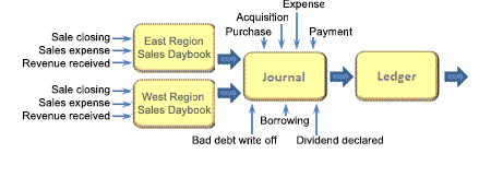 Early accounting cycle steps with daybooks