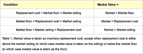 Principles of accounting inventory report