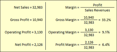 the reasons for undertaking the gross margin analysis Indirect cost analysis in particular the further work we will be undertaking in relation to our profit margin we are examining the reasons for these.