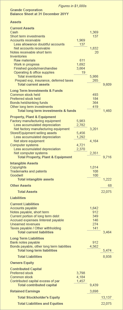 Liability accounts on the balance sheet
