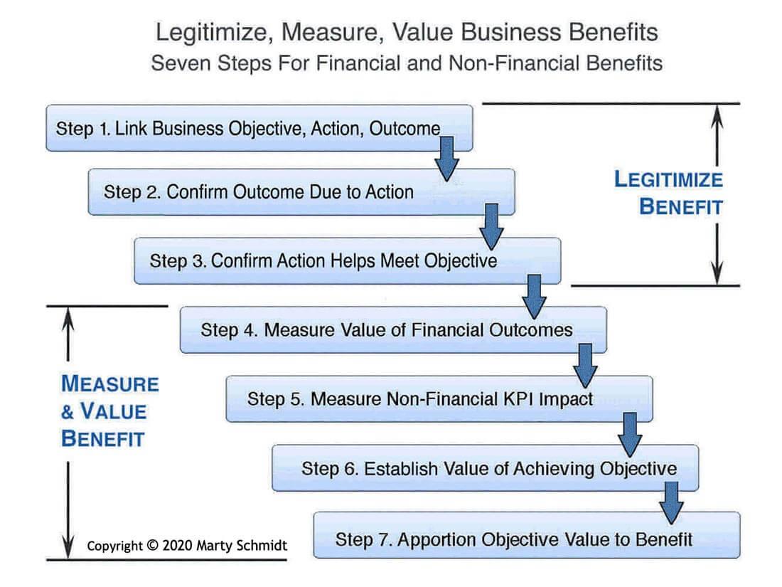 Business Benefits Measuring Valuing Financial Non Financial