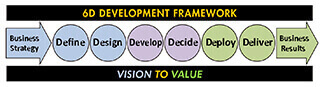 Business Case 6D Framework: Define, Design, Develop, Decide, Deploy, Deliver the professional quality business case
