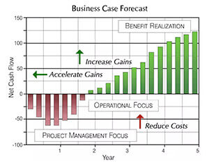 Business Case Delivers Cash Flow Forecasts, financial tactics, confidence, and business case proof