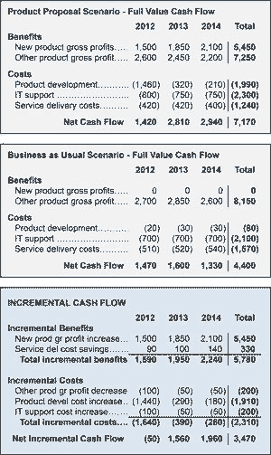 Cash Flow Statements For Business Case Cost Benefit Analysis