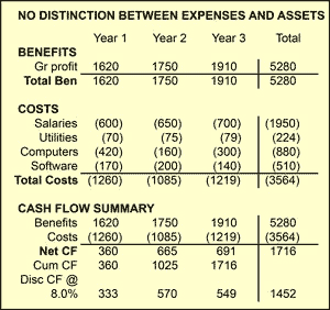 The basic structure of the business case cash flow statement