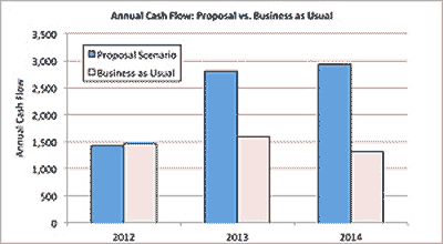 business case cash flow results graph