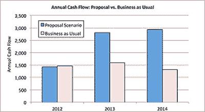 cash flow management research paper