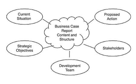 Define the business case by articulating case subject and purpose.