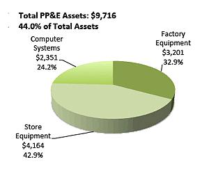 PP&E asset portfolio