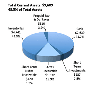Portfolio of current assets