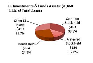 Portfolio of investment assets