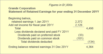 Retained earnings statement incluging dividends