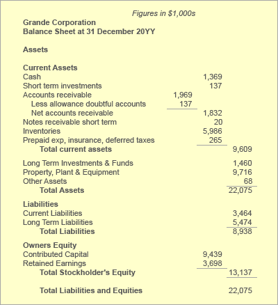 Bad debt write off as shown on the balance sheet