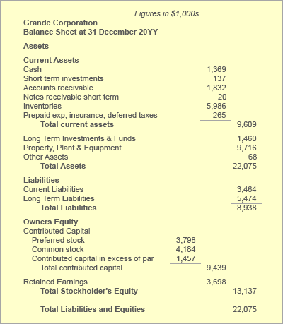 Balance Sheet of Indian Oil Corporation