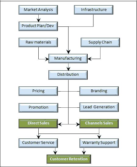 Business Strategy Business Model Examples Defined Explained