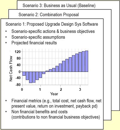 Business case results scenario cash flow projections