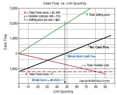 The break-even concept is the idea that a business volume point exists for which cash inflows exactly balance cash outflows
