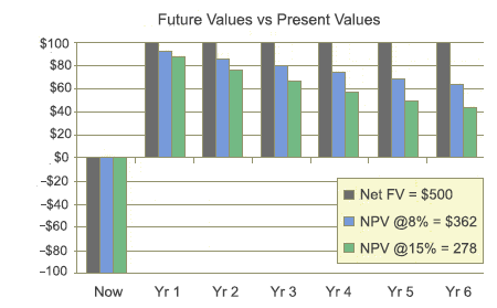 Discounted Cash Flow NPV Time Value of Money Examples Calculated