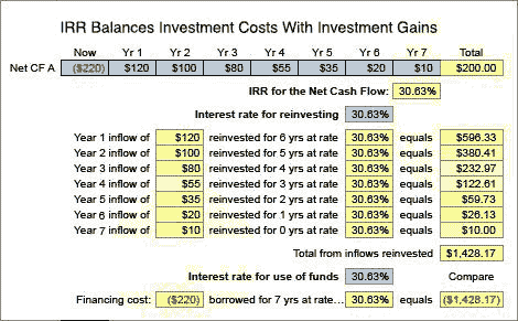 IRR defined as rate that balances costs with returns