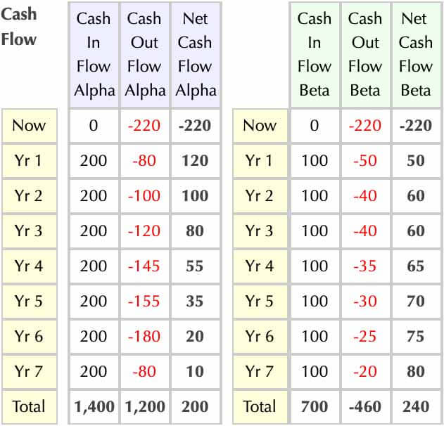 Internal Rate of Return IRR and MIRR Meaning, Calculation