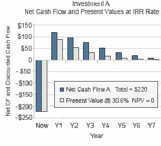 Internal Rate of Return IRR and MIRR Meaning, Calculation and Use