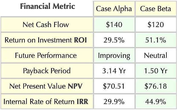 ROI metrics are direct, easy-to-interpret profitability measures
